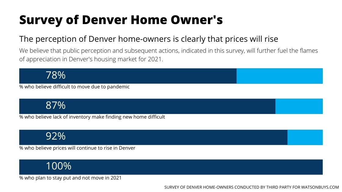 Denver-houses-sell-fast-say-home-owners