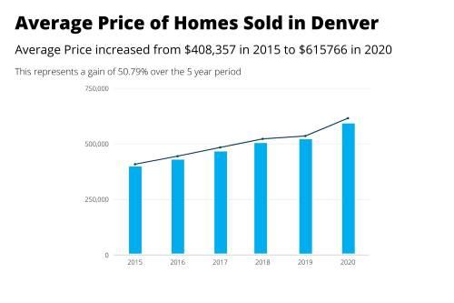 Average-Price-Homes-Sold-Denver-2015-versus-2020