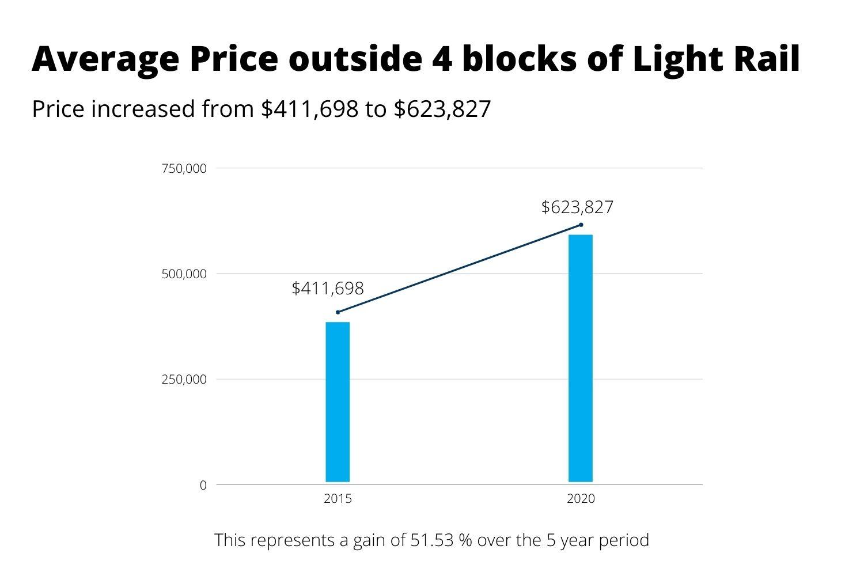 Average-price-Denver-houses-not-near-light-rail