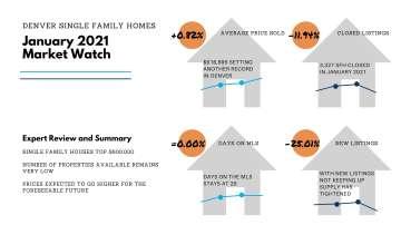 Denver-Single-Family-House-Market-Report-January