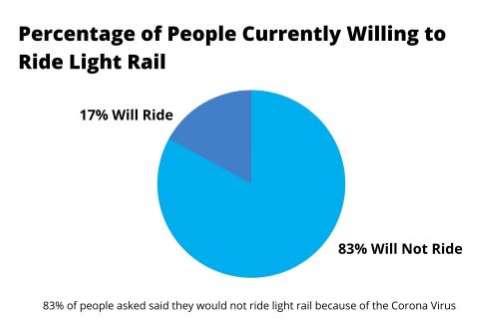Denver-residents-willing-to-ride-light-rail