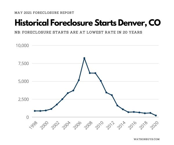 2021-May-Historical-Foreclosure-Starts-Denver-CO-small