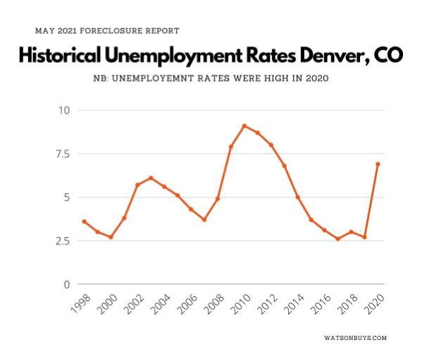 2021-May-Historical-Unemployment-Rates-Denver-CO-small