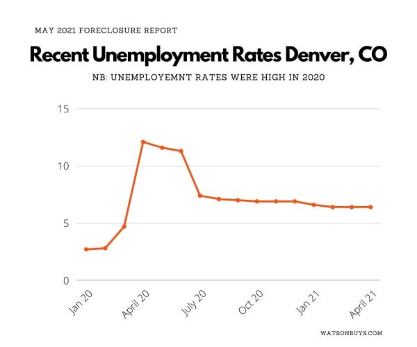2021-May-Recent-Unemployment-Rates-Denver-CO-small