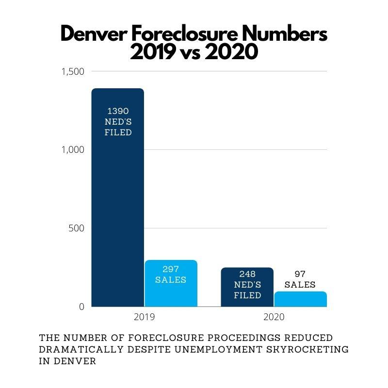 Denver-Foreclosure-Numbers-2019-versus-2020