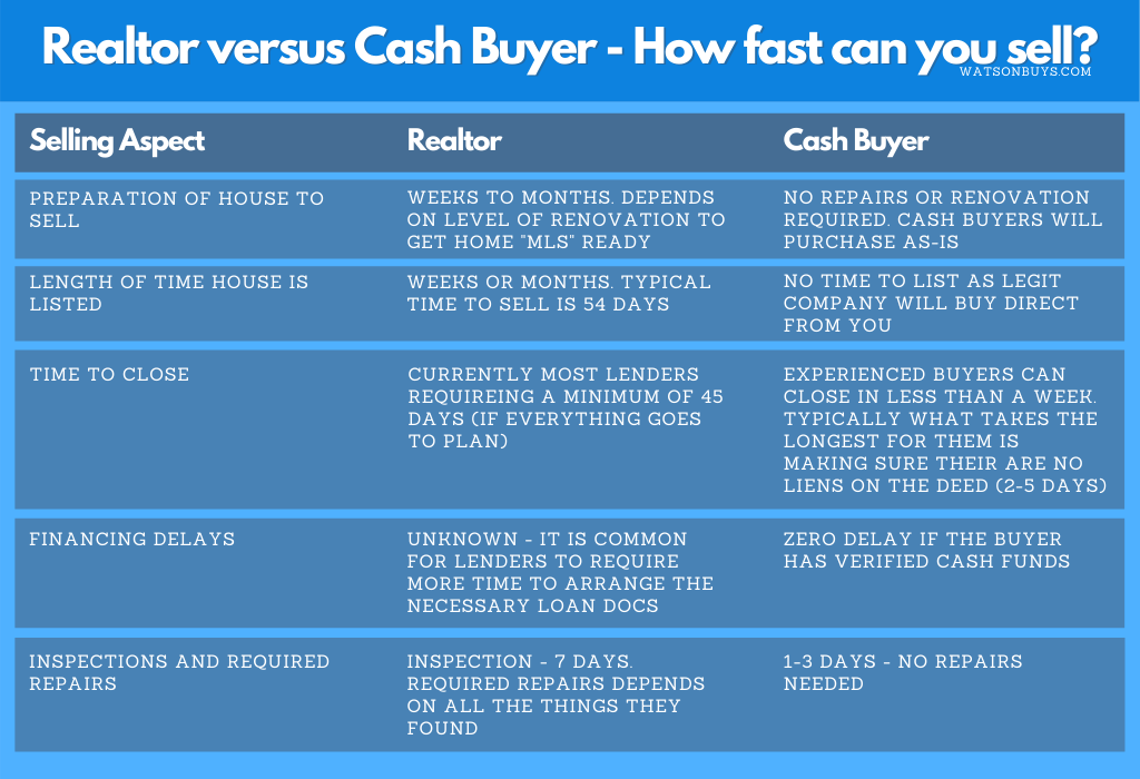 Realtor-versus-Cash-Buyer-how-fast-can-you-sell